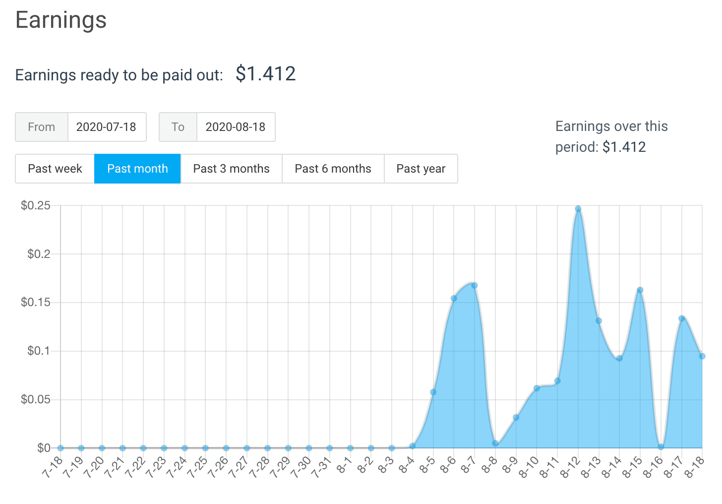 Graphic of my earnings through Arc.io. Some days are as low as not even a penny, but some are above 0.10$ and one day even got to 0.24$